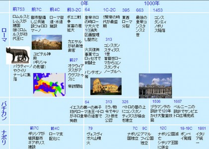 ローマの歴史
